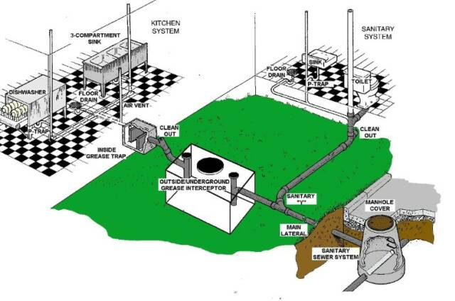 Manufacturing Wiring Diagram in addition Plumbing Riser Diagram Drawing also Electric Water Cooler Schematic likewise Mobile Home Sewer Diagram additionally House Trailer Plumbing Diagrams. on plumbing schematic diagrams